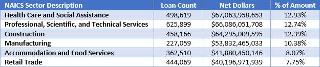 PPP Loan Stats